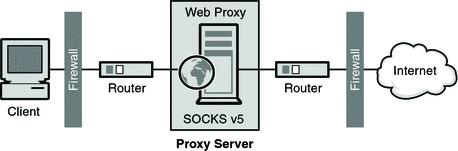 SOCKS proxy